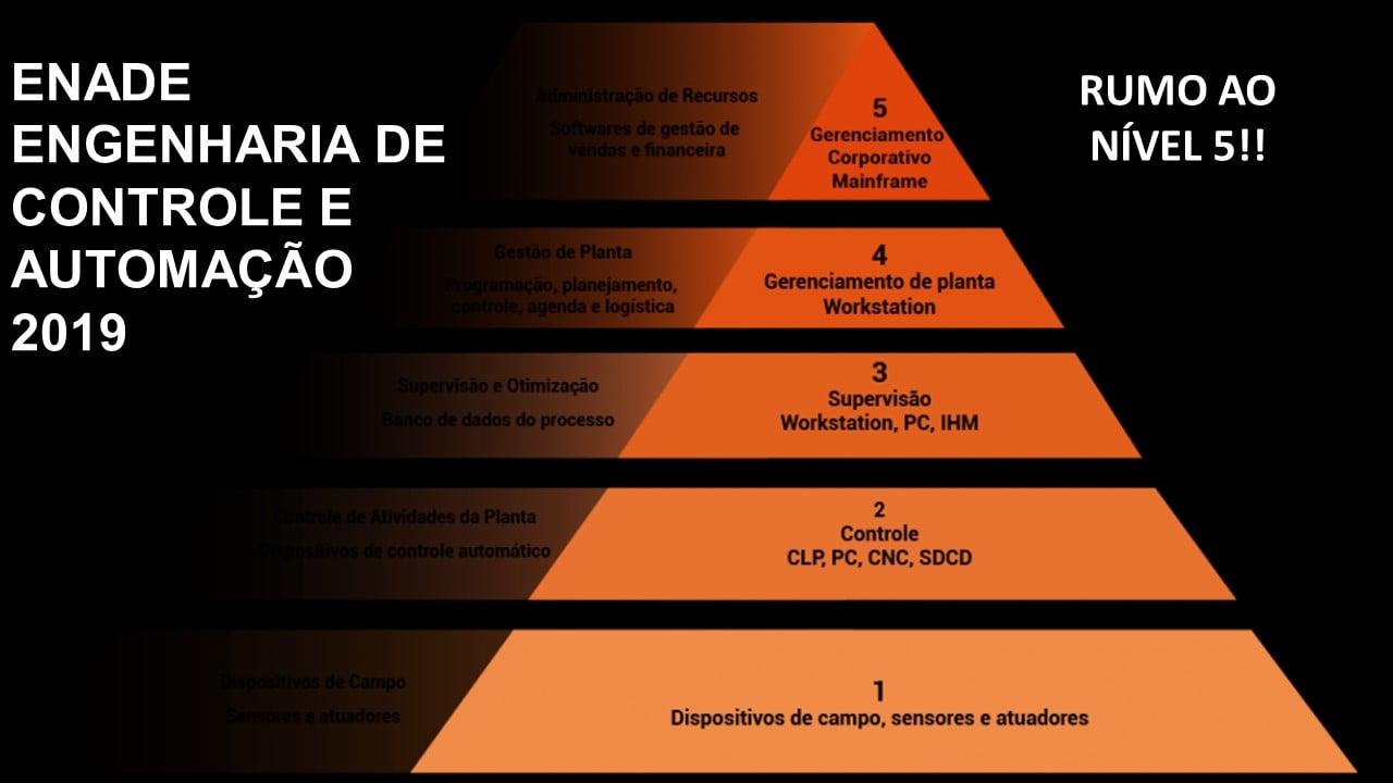 ENADE ENG. DE CONTROLE E AUTOMAÇÃO: RUMO AO NÍVEL 5!!